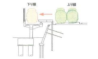 横須賀線武蔵小杉駅工事図面①